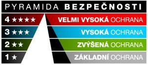 Pyramída bezpečnosti cylindrické vložky Bratislava